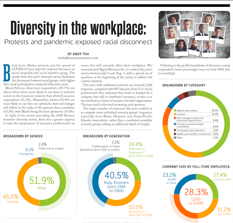 Diversity in the workplace: Protests and pandemic exposed racial disconnect
