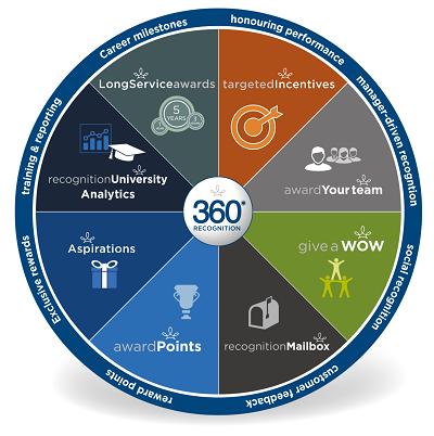 360 Recognition Platform