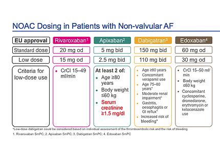 Audit of Oral Anticoagulation in Atrial Fibrillation (AF)