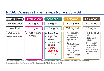 Audit of Oral Anticoagulation in Atrial Fibrillation (AF)
