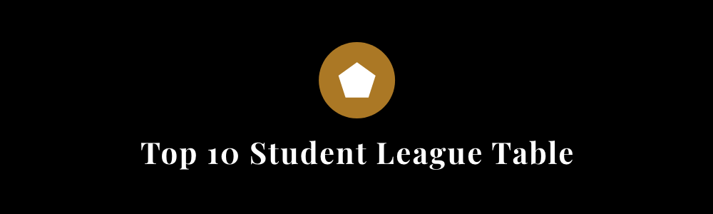 Pentawards reveals Top 10 Student League Table